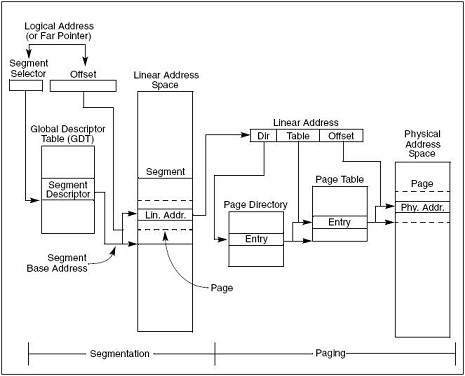 段式与页式内存管理