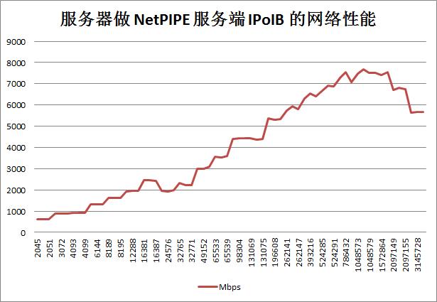 服务器做 NetPIPE 服务端 IPoIB 的网络性能