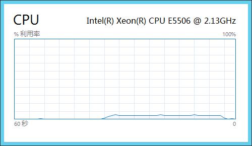 连续读写时 SMB 服务器的 CPU 占用